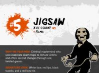 Horror Movie Villains Highest Body Kill Count