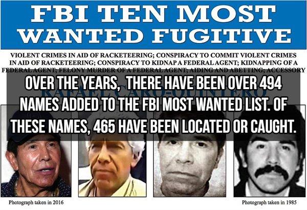 Fact About FBI
